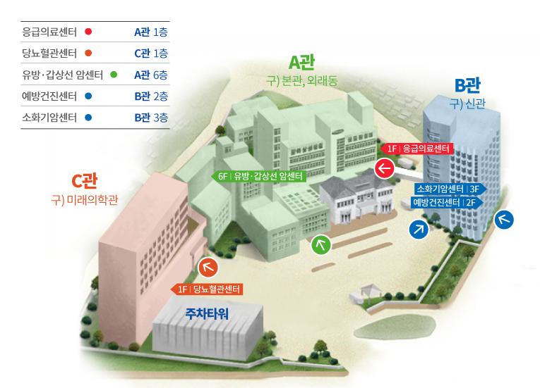 소화기암센터 신관3층 (기타 센터 - 유방갑상선암센터 외래동6층,당뇨전문센터 외래동2층, 예방건진센터 신관2층)